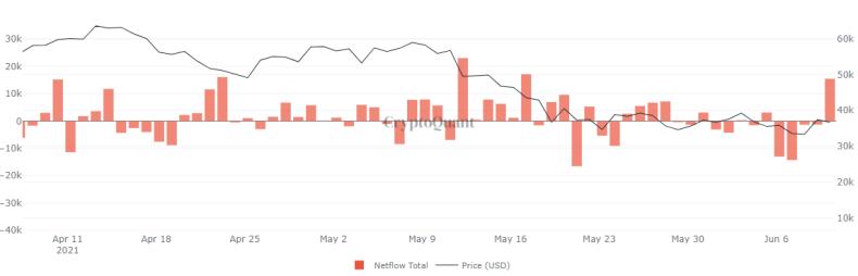 Diagrama de flujo neto de BTC Todos los intercambios