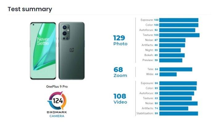 Revisión de DxOMark en OnePlus 9 Pro