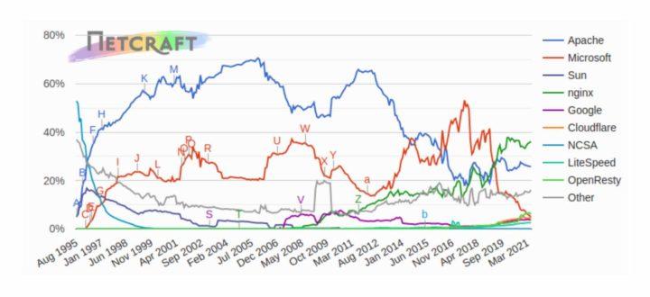 ¡Adiós Apache!  Nginx ya es el servidor web más utilizado en Internet