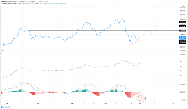 Gráfico de 1 día de XLM / USDT