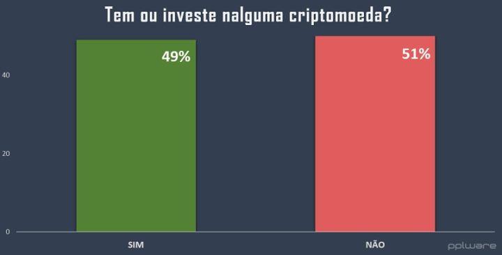 Casi la mitad de los lectores poseen o invierten en