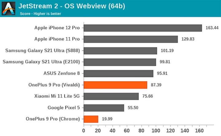 Aplicaciones de rendimiento OnePlus 9 Pro SoC