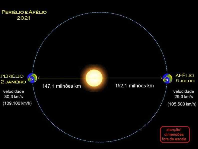 Diagrama de la órbita de la Tierra, su afelio y su perihelio