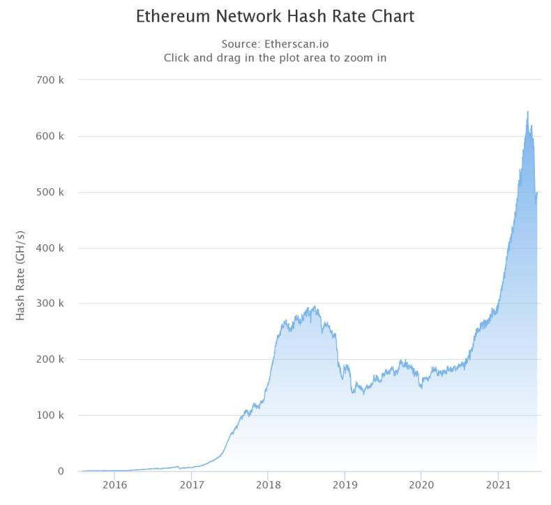 Tabla de tasa de hash de ETH