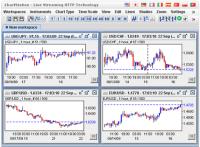 Netdania charts forex charts from dailyfx dailyfx