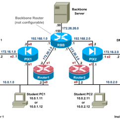 Dmz Architecture Diagram 3 Phase Submersible Water Pump Wiring Ndg Netlab+ Cisco Networking Academy Content - Network Security Pod (nsp)
