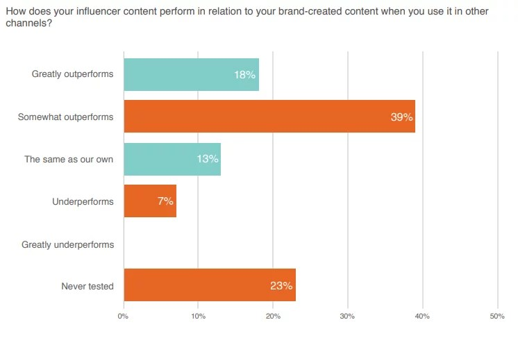 Linqia Survey Results On Influencer Generated Content Performance