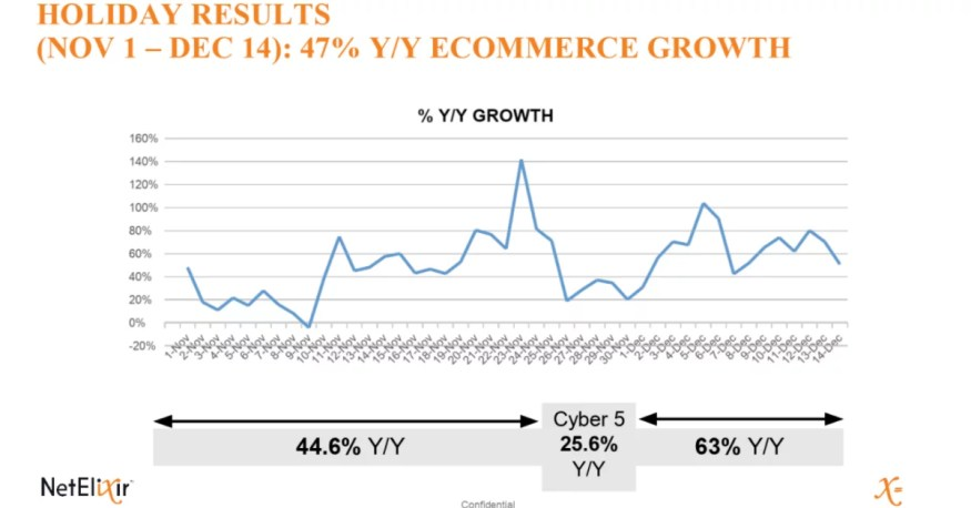 2020 Holiday eCommerce results