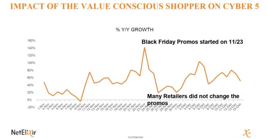 ECommerce Sales Data of Value Conscious Shopper