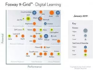Fosway 9-Grid™ for Digital Learning
