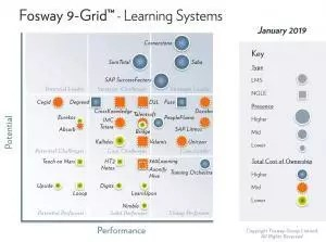 Fosway 9-Grid™ for Learning Systems