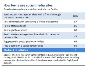 Pew's chart on how teens use social sites