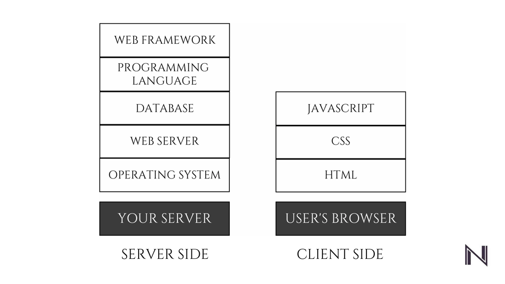 Choosing a Technology Stack for your Web Application