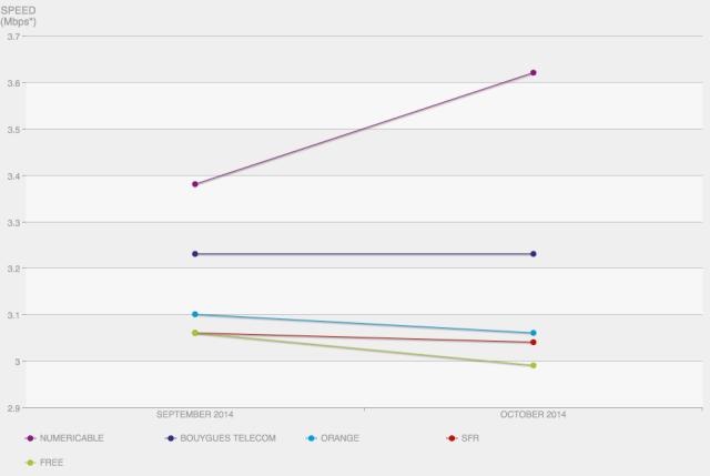 capture decran 2014 11 11 a 20 41 48 Netflix publie lindex des fournisseurs daccès de novembre