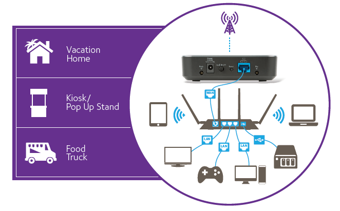 Gear Wireless Router Wiring Diagram Free Download Wiring Diagram