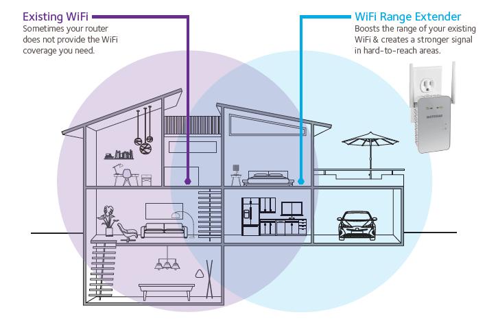 wireless extender diagram ethernet home network wiring ex6150 wifi range extenders networking netgear technical specifications