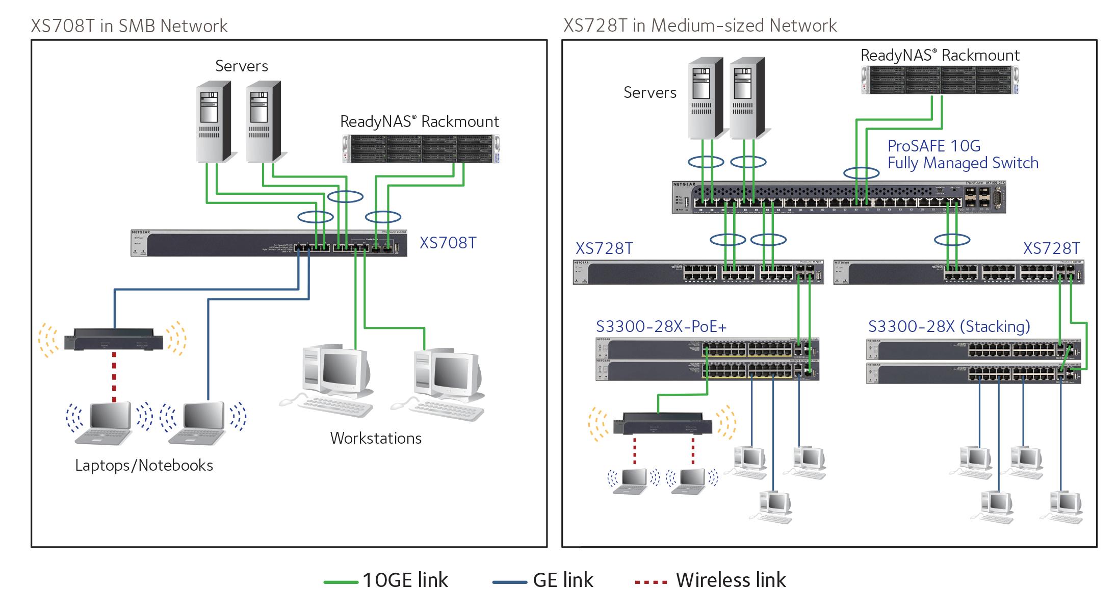 Gigabit Wiring Diagram 10 Gigabit Smart Managed Switch Series Xs728t Smart