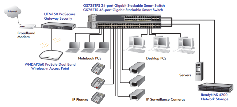 gigabit poe wiring diagram diy diagrams for electrical receptacles stackable smart switch series | managed pro switches business netgear