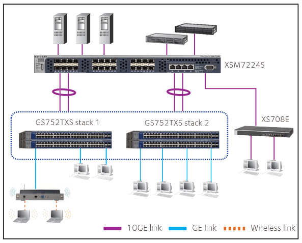 10G Plus Switch Series Web Managed Plus Switches Switches