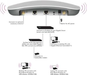 WNDAP360 | Business Wireless | Wireless | Business | NETGEAR