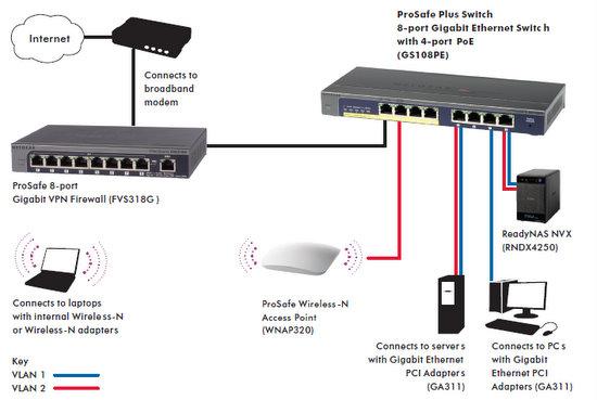 Netgear ProSafe Plus Switch 8 Port Giga W 4 PoE