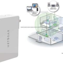 Linksys Wireless Router Setup Diagram Light Switch 2 Way Wiring Netgear Wn3500rp Wall-plug Universal Dual Band Wifi Range Extender Usb | Ebay