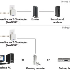 Home Theater Network Diagram Dyson Dc17 Animal Parts Netgear Powerline Av 500 Adapter Kit (xavb5001)