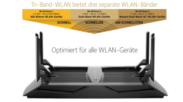 https://i0.wp.com/www.netgear.de/images/Products/Networking/WirelessRouters/R8000-new/TriBand2.png?resize=640%2C359