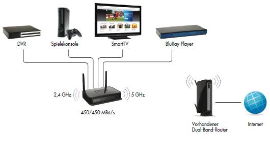 NETGEAR WNCE4004 N900 Video- und Spiele-4-Port-WLAN