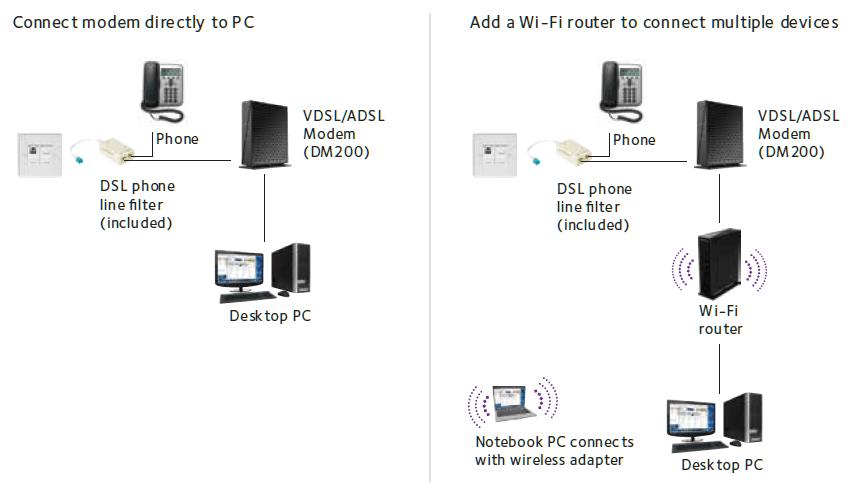 Directv Genie Mini Wiring Diagram Likewise Swm DirecTV