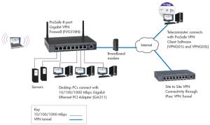 NETGEAR FVS318N ProSafe WirelessN 8port Gigabit VPN Firewall   NetGuardStore