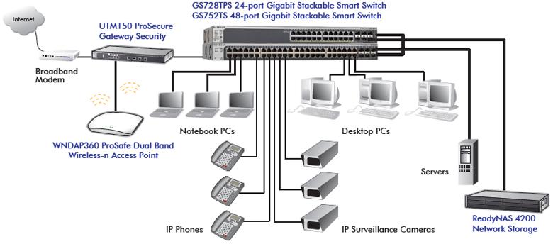 NETGEAR GS752TS ProSafe 48 Port Gigabit Stackable Smart Switch