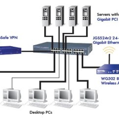 Site To Vpn Diagram Wiring For Electric Guitar Netgear Jgs524 Prosafe 24-port Gigabit Ethernet Switch | Netguardstore.com