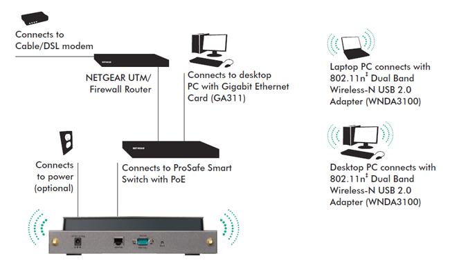 NETGEAR WNDAP350 ProSafe Dual Band Wireless-N Access Point