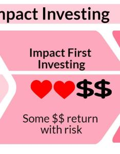 The impact investing spectrum also net rh netimpact