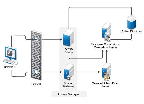 Protecting Kerberized Resources with Kerberos Constrained