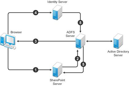 NetIQ Documentation: NetIQ Access Manager 4.0 SP1 Identity
