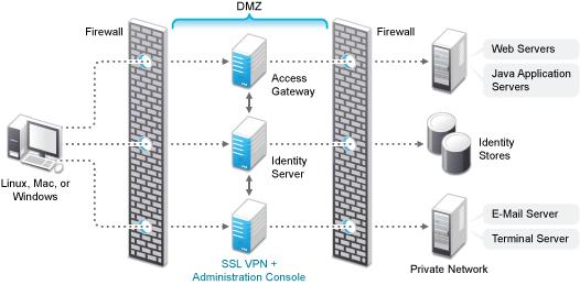 NetIQ Documentation: NetIQ Access Manager 4.0 SP2