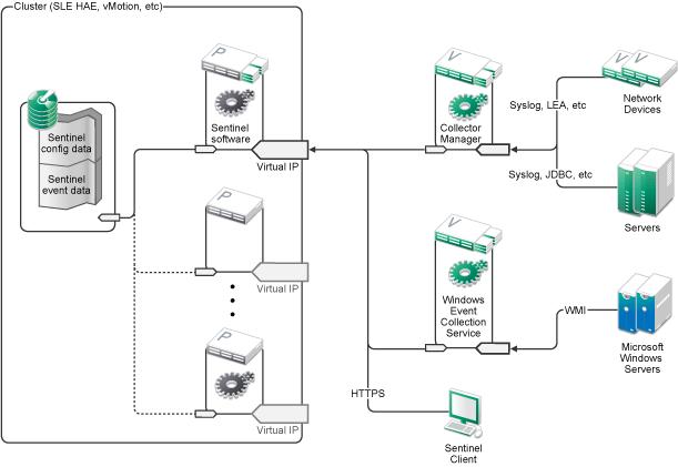 NetIQ Documentation: NetIQ Sentinel 7.1 Installation and
