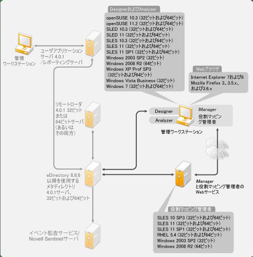 Novell Doc: Identity Manager 4.0.1 Frameworkインストールガイド