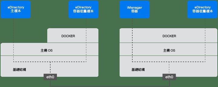 部署 iManager 容器 - NetIQ iManager 安裝指南