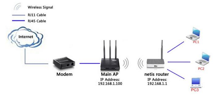 How to configure WDS Mode on netis wireless routers?