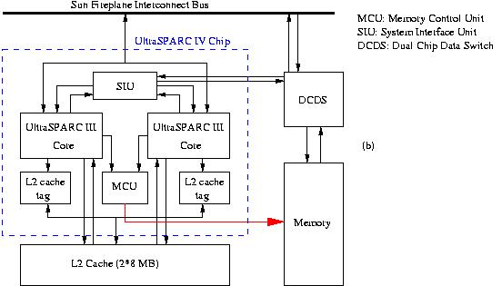 Sun UltraSPARC IV