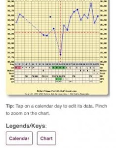 Any insight into my chart lol name imageuploadedbynetmums  views size kb also bfp with weird bbt  netmums chat rh