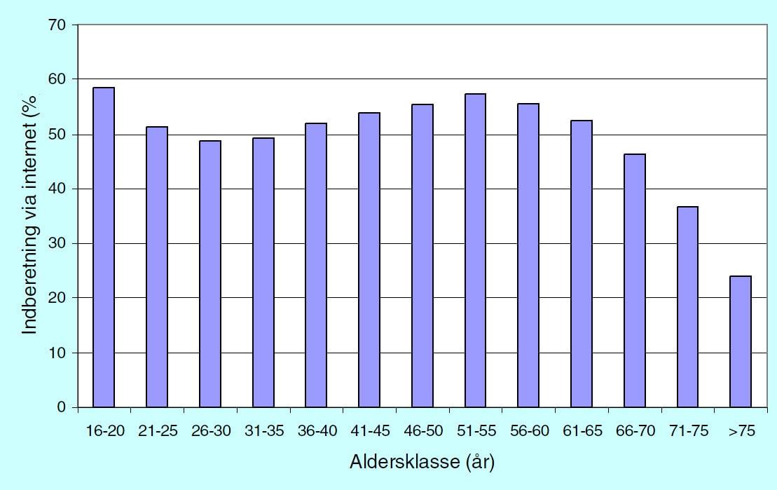 Figur3 - Procentvis andel af internetindberetninger i forhold til jægernes alder i jagtsæsonen 2010/11.