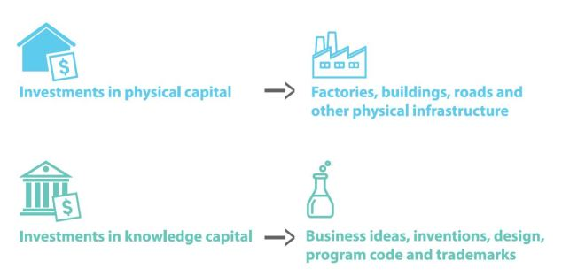 Knowledge capital and physical capital