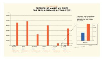Big Tech Fines v Big Tech Values