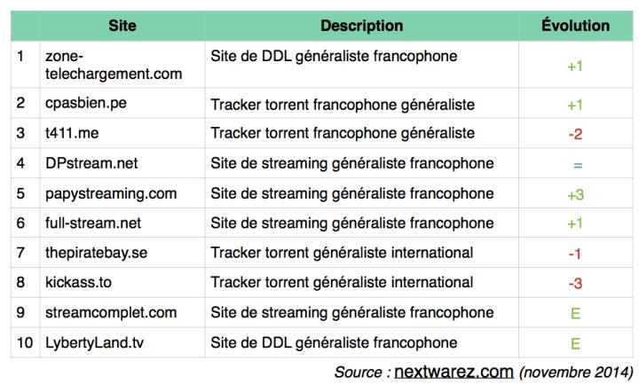 site-telechargement-les-plus-visites-novembre-2014