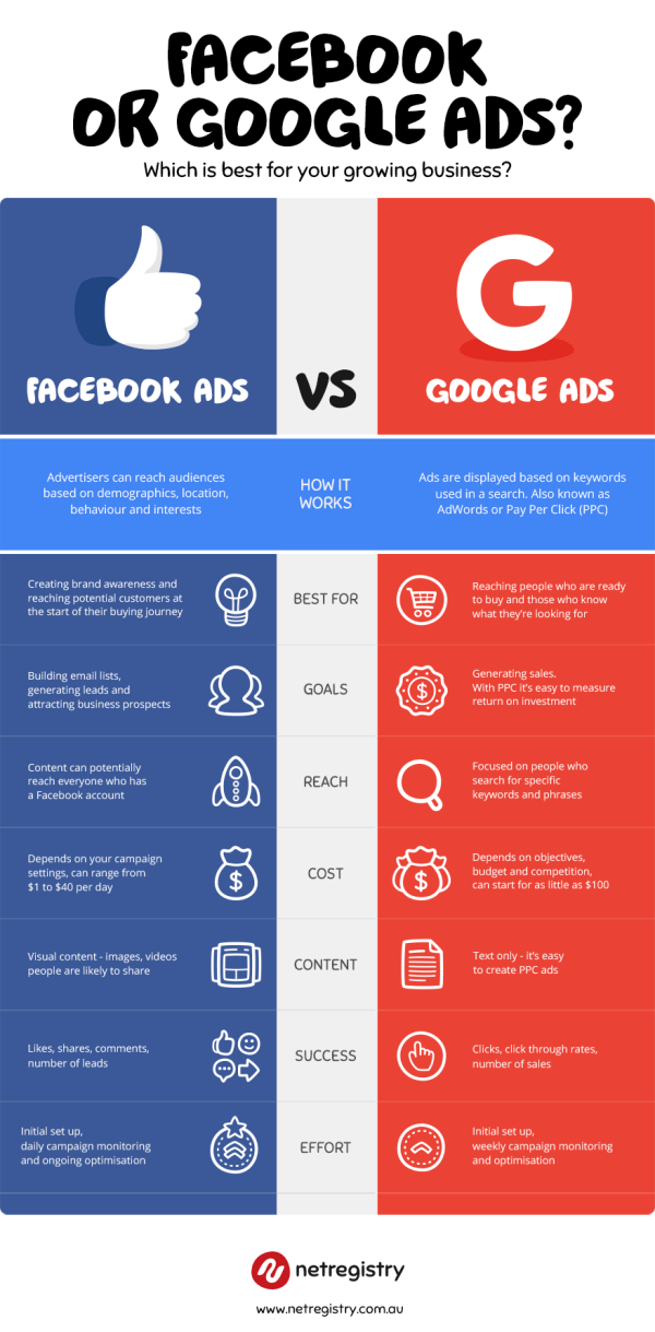 Google Vs. Facebook Infographic