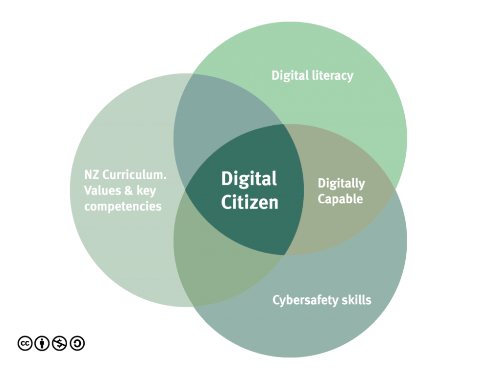 medium resolution of netsafe nz describe the qualities needed to be a successful digital citizen and the importance of digital literacy netsafe what is a digital citizen